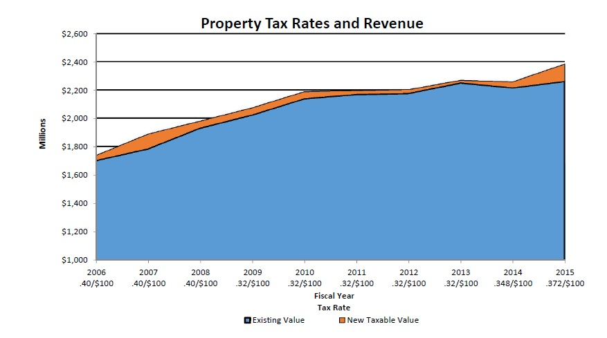 Property Tax Rates and Revenue